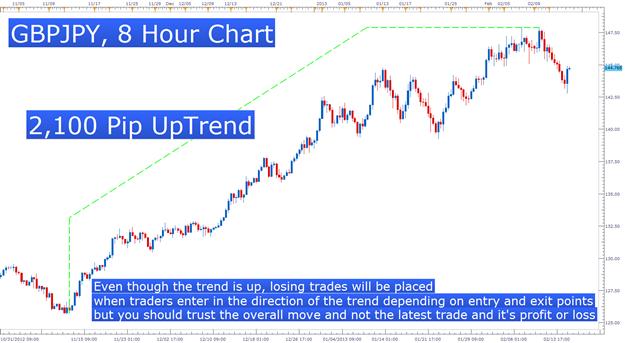 L'importance de se conformer à son plan de trading