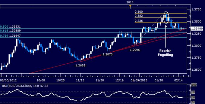 EUR/USD Technical Analysis 02.19.2013