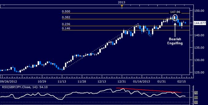 GBP/JPY Technical Analysis 02.19.2013