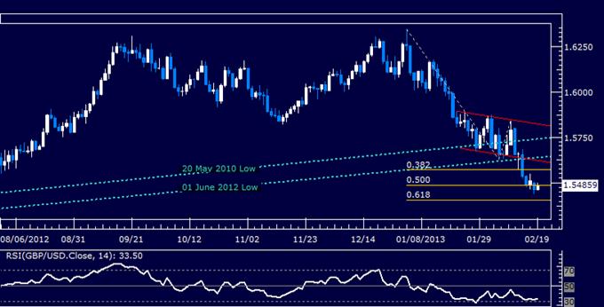 GBP/USD Technical Analysis 02.19.2013