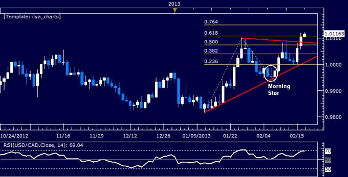 USD/CAD Technical Analysis 02.19.2013