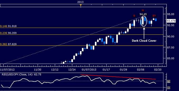USD/JPY Technical Analysis 02.19.2013
