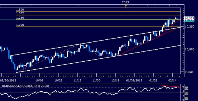 US Dollar Technical Analysis 02.19.2013