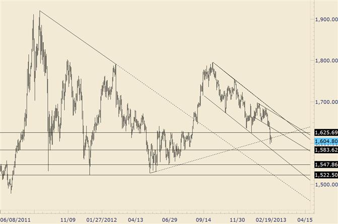 Gold Pivot Tiefs von Mitte 2012 jetzt interessant