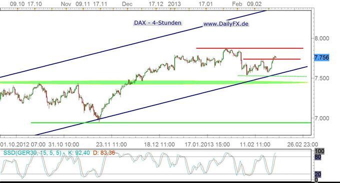 DAX gönnt sich am Mittwoch eine Pause