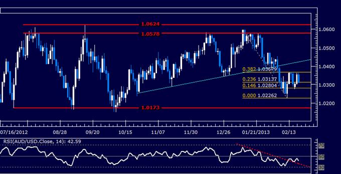 AUD/USD Technical Analysis 02.20.2013