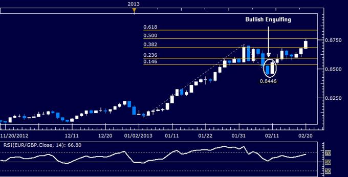 EUR/GBP Technical Analysis 02.20.2013