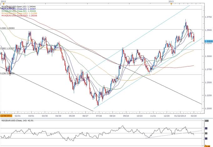 EUR/USD- Trading the U.S. Consumer Price Report
