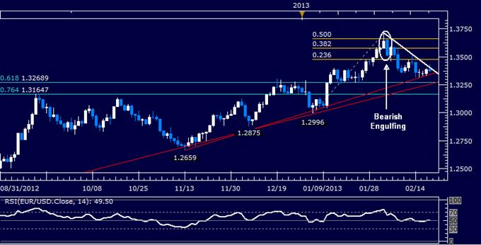 EUR/USD Technical Analysis 02.20.2013