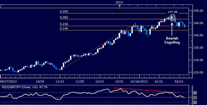 GBP/JPY Technical Analysis 02.20.2013