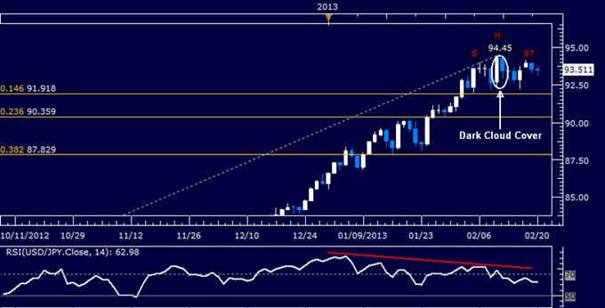 USD/JPY Technical Analysis 02.20.2013