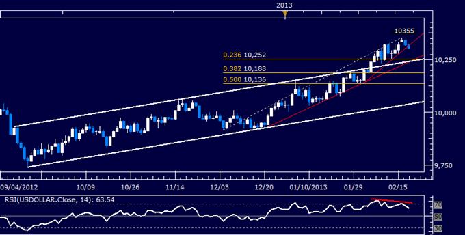 US-Dollar Technische Analyse 20.02.2013
