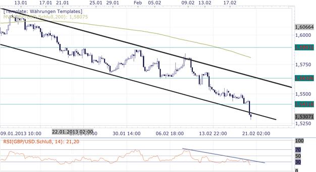 GBP/USD Einseitige Reaktion nach Sitzungsprotokoll der Bank of England