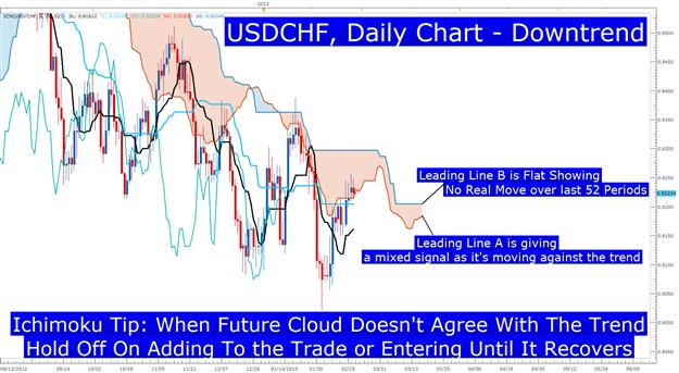 Learn_Forex_EURCAD_Ichimoku_Buy_Signal_body_Picture_2.png, Trades mit dem Ichimoku Future Cloud zeitlich abstimmen