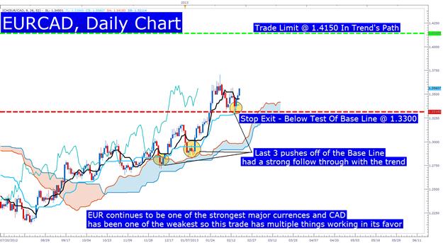 Learn_Forex_EURCAD_Ichimoku_Buy_Signal_body_Picture_3.png, Trades mit dem Ichimoku Future Cloud zeitlich abstimmen