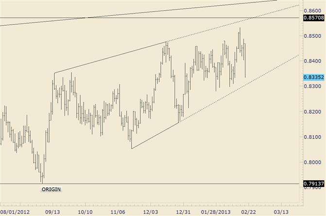 NZD/USD Diagonal Line Crosses 8310 on Thursday