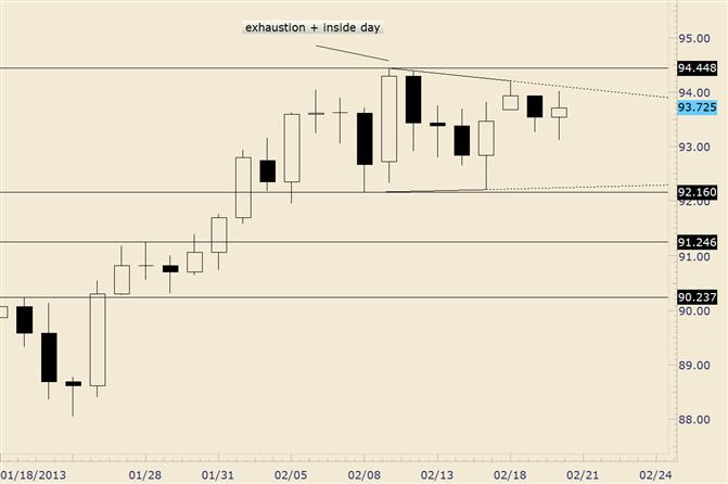 USD/JPY Unchanged as Market Awaits Break