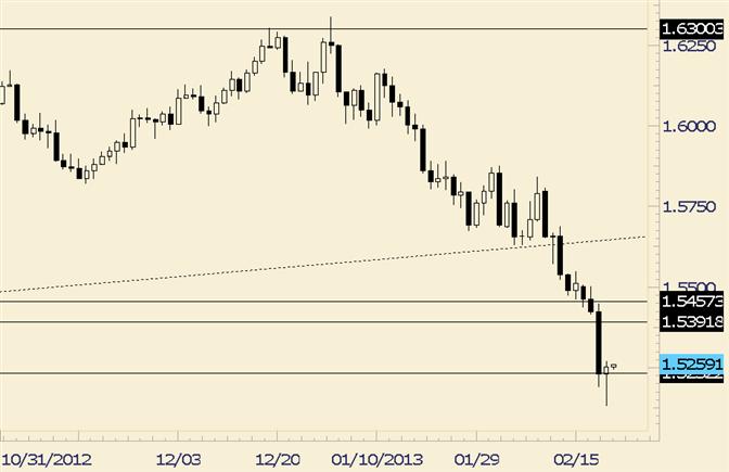 GBP/USD Reversal in Emotional Market Indicates Upside Risk