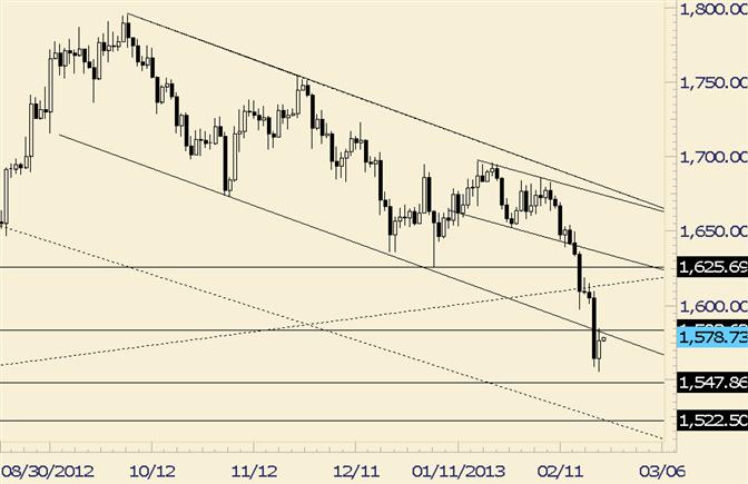 Gold Reverse at Bottom of Range; Upside Risk Increased