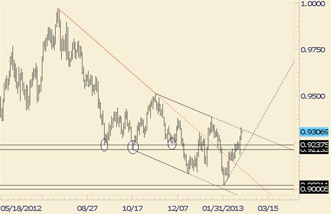 USD/CHF Trendline Resistance Put to Test