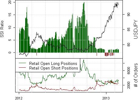 Sentiment des Japanischen Yen flach, Umkehr Risiko steigt
