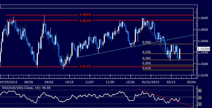 AUD/USD Oscillating Around the 1.03 Figure
