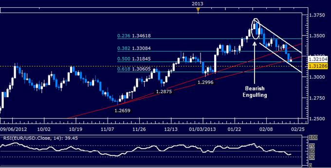 EUR/USD Long Setup Eyed at Support Cluster