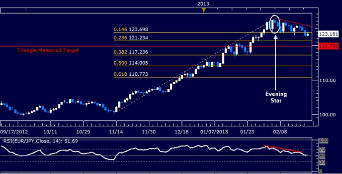 EUR/JPY Technical Analysis 02.22.2013