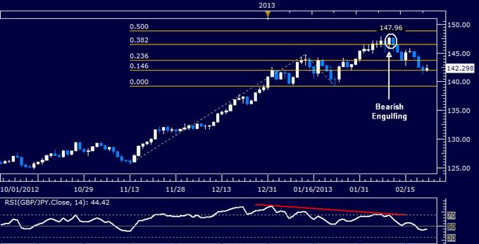 GBP/JPY Technical Analysis 02.22.2013