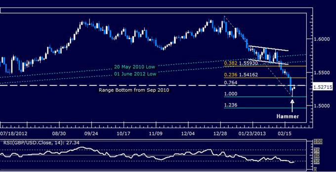 GBP/USD Technical Analysis 02.22.2013