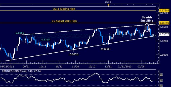 NZD/USD Technical Analysis 02.22.2013