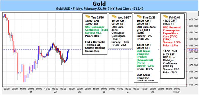 Gold Hits $1555 Target- Prices to Range Ahead of Bernanke Testimony