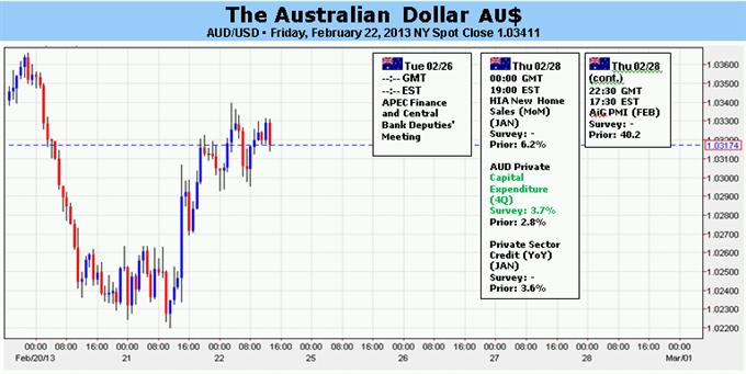 Le dollar australien en danger avec les élections italiennes et les craintes liées à la croissance américaine