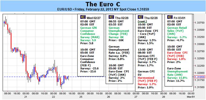 Les fondamentaux négatifs de l'euro et les élections italiennes mettent à mal l'optimisme