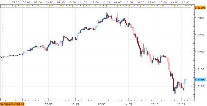 EUR/USD Increasingly Volatile Amid Preliminary Italian Election Results