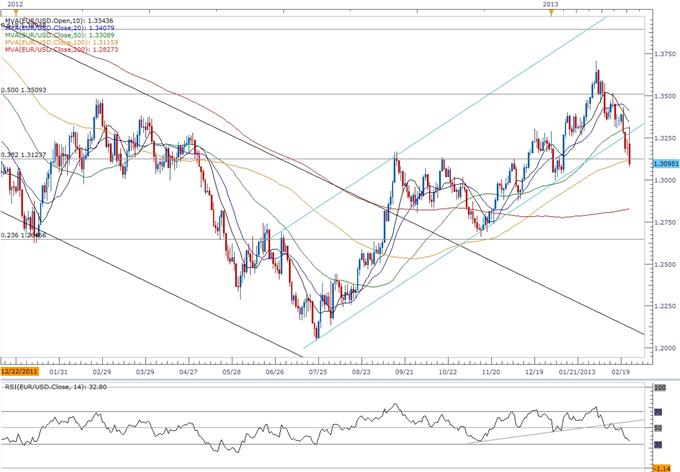 EUR/USD- Trader le rapport sur la confiance des consommateurs américain
