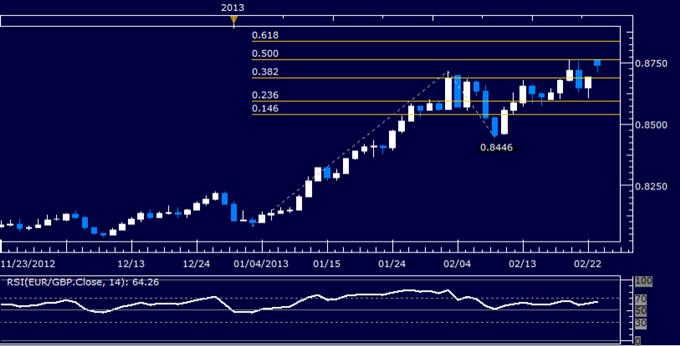 EUR/GBP Technical Analysis 02.25.2013