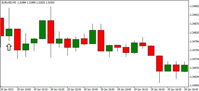 Forex_EURUSD-_Trading_the_U.S._Consumer_Confidence_Survey_body_ScreenShot013.png, EUR/USD- Trading the U.S. Consumer Confidence Survey
