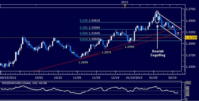 EUR/USD Technical Analysis 02.25.2013