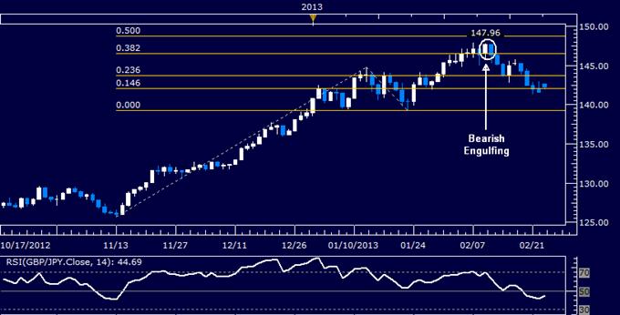 GBP/JPY Technical Analysis 02.25.2013