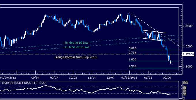 GBP/USD Technical Analysis 02.25.2013