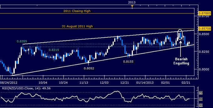 NZD/USD Technical Analysis 02.25.2013