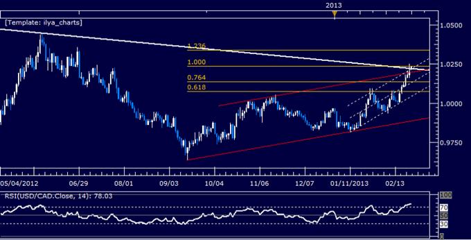 USD/CAD Technical Analysis 02.25.2013