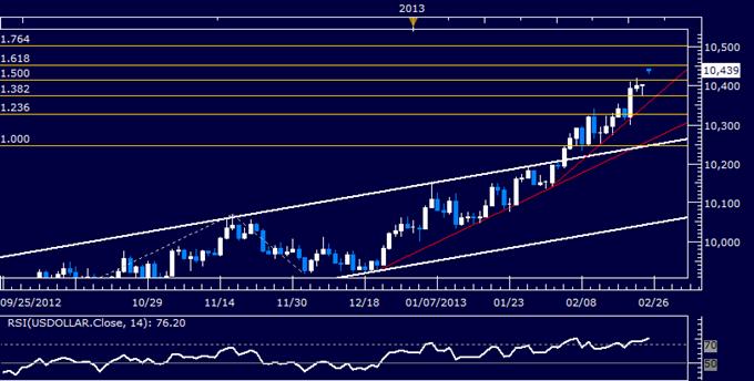 US-Dollar Technische Analyse 25.02.2013