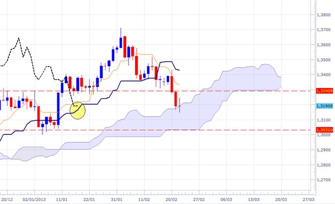 EUR/USD, GBP/USD et USD/CAD : Importantes cassures à confirmer