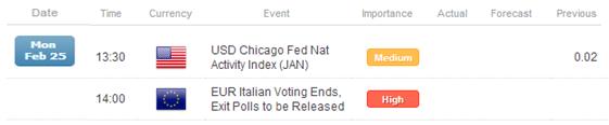 Le Yen est 'assommé' par la nomination de Kuroda à la BoJ ; Rallye de l'Euro grâce aux espoirs sur l'élection italienne