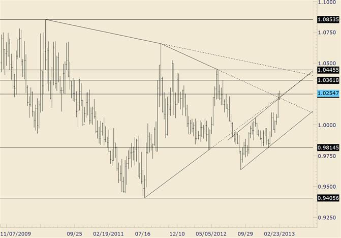USD/CAD Trades above Trendline Confluence