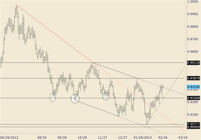 USD/CHF Still Pressing against Trendline Resistance