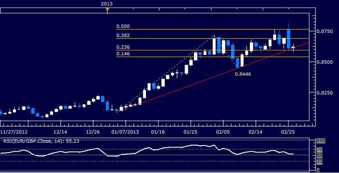 EUR/GBP Technical Analysis 02.26.2013