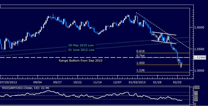 GBP/USD Technical Analysis 02.26.2013